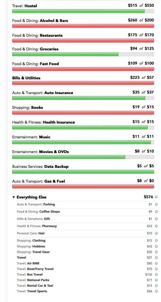 June Mint Budget